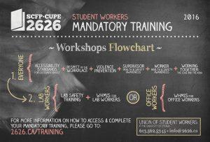Mandatory Training Flowchart